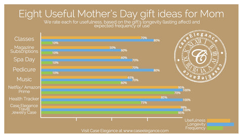 Useful Mother's Day Gifts