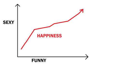 Graph clearly proves that burlesque increase happiness because it is sexy and funny
