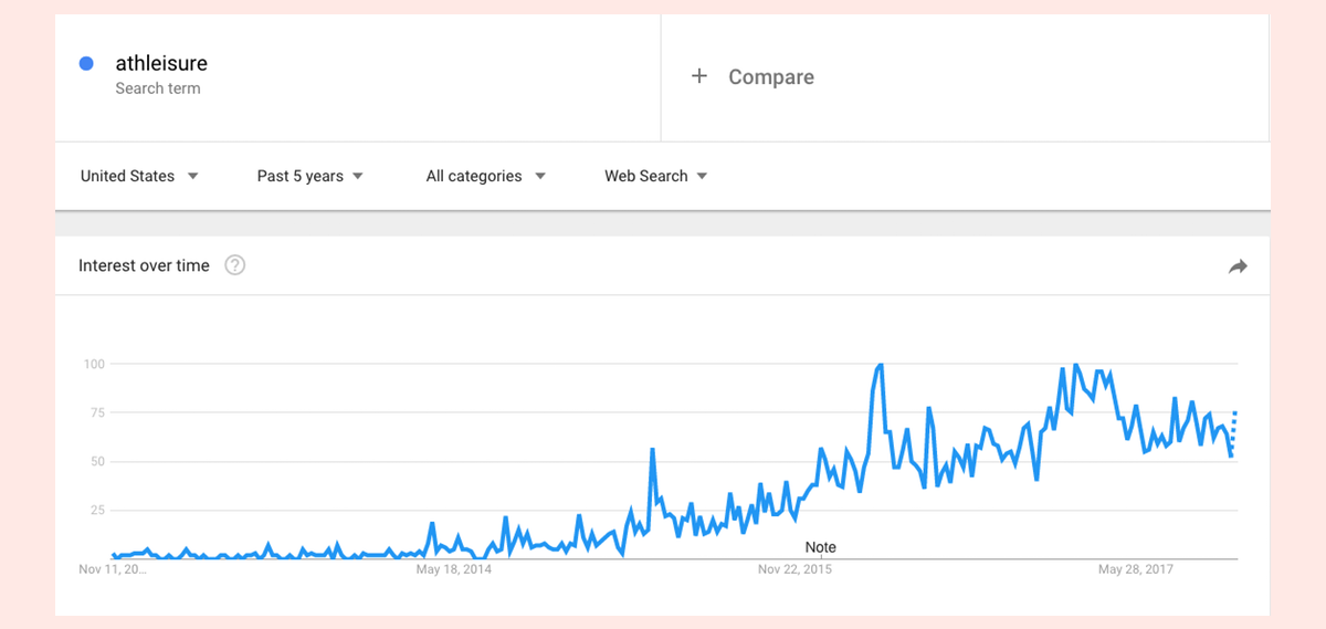 Athleisure Trend Analysis via Google Trends