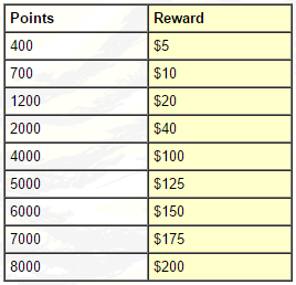 Canuck Club Rewards Chart - Made in Canada Gifts