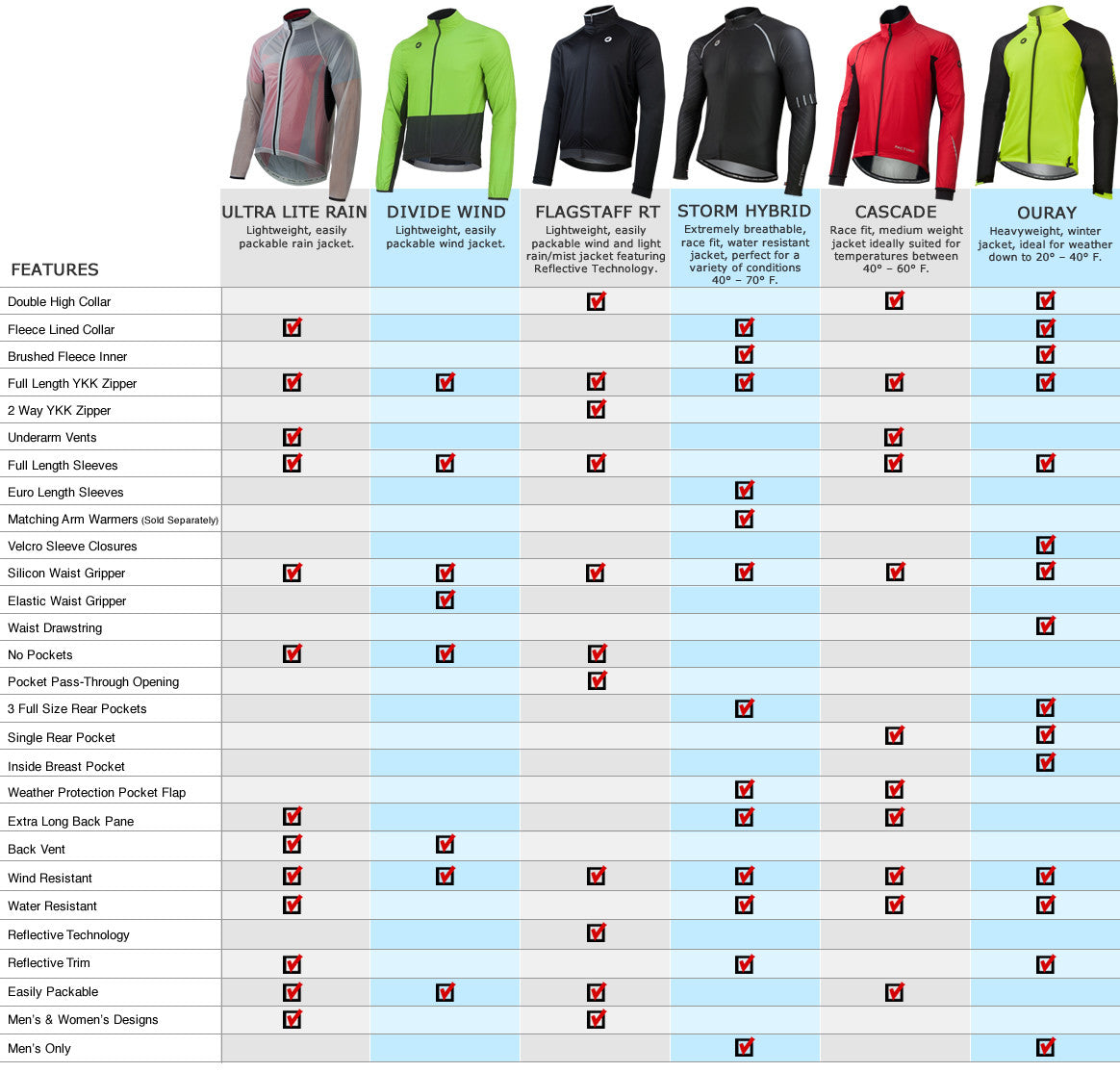 Cycling Jacket Comparison Chart
