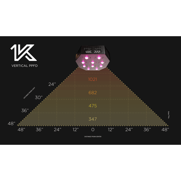 CIRRUS LED 1K Full Spectrum COB 1000 Watt Grow Light, 120V