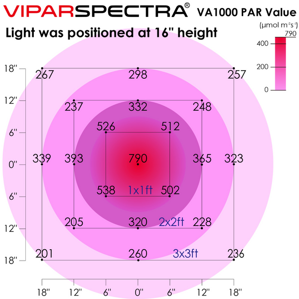 VIPARSPECTRA VA1000 LED Grow Light Dimmable Series