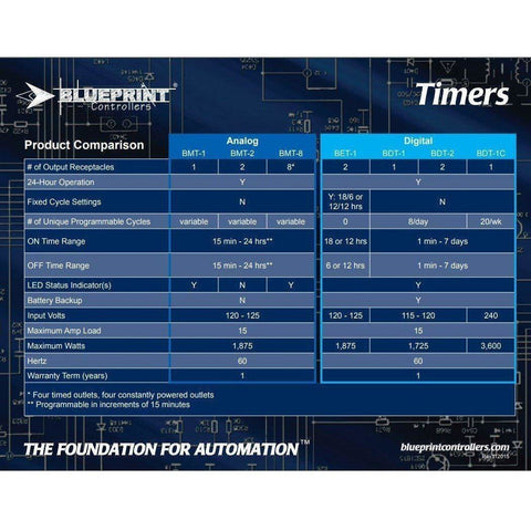 Cycle timers blueprint controllers ezgrow timer 120v bet 1 malvernweather Image collections