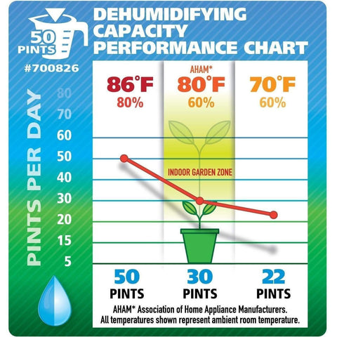 Ideal-Air™ Dehumidifier, 30 Pint - Up to 50 Pints per Day
