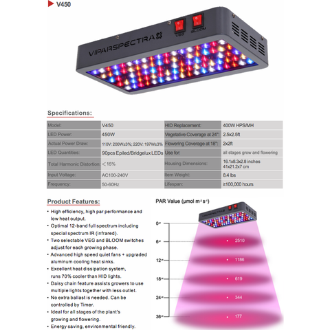 VIPARSPECTRA 450W LED Grow Light Full Spectrum for Indoor Plants Veg and Flower