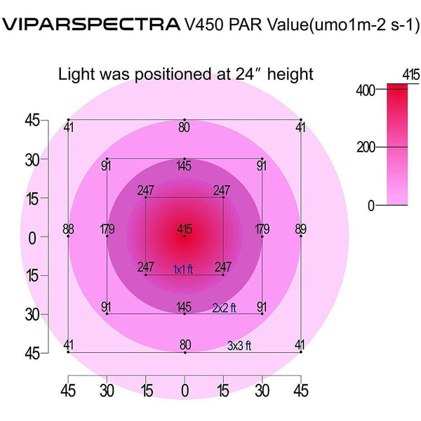 VIPARSPECTRA V450 LED Grow Light Reflector Series