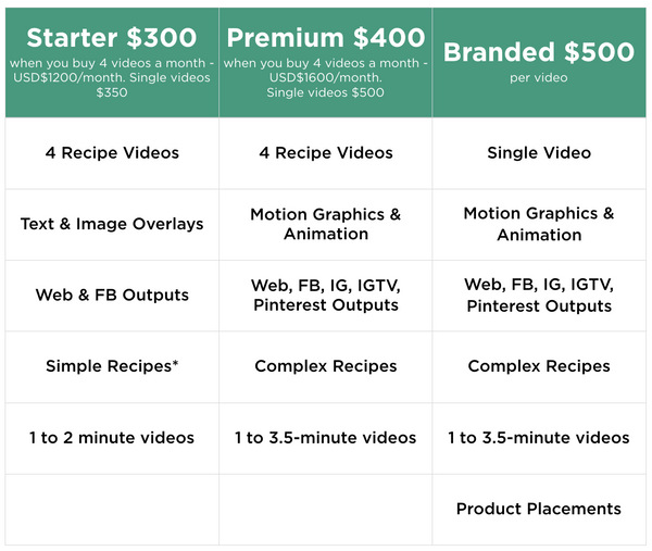 Recipe Video Production Pricing
