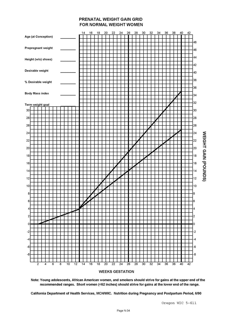 Prenatal weight gain chart normal over weight under weight prenatal weight gain chart normal over weight under weight download from link nvjuhfo Image collections