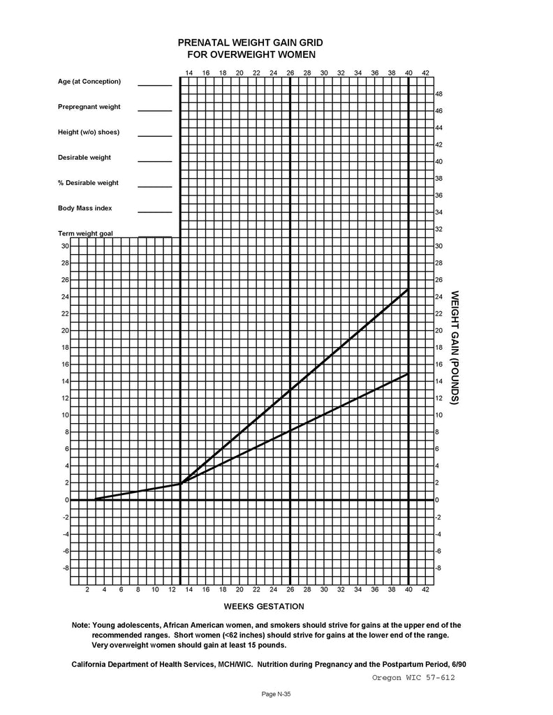 Prenatal weight gain chart normal over weight under weight prenatal weight gain chart normal over weight under weight download from link nvjuhfo Images