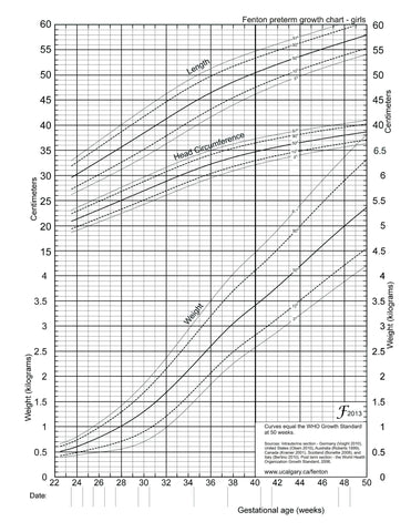 Preterm growth chart - girls