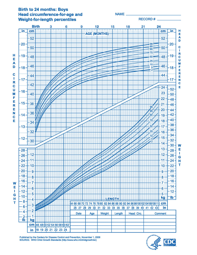 Boys Growth Chart | Growth Charts Boys Birth To 24 Months Download From Link Below