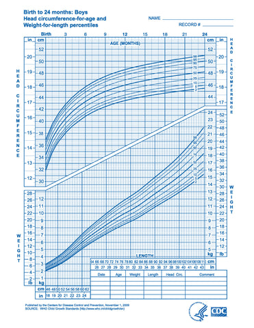 Growth charts: boys, birth to 24 months (download from link below)