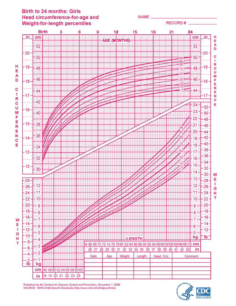 Clinic forms nutrition assessment oregon wic growth charts girls birth to 24 months download from link below nvjuhfo Images