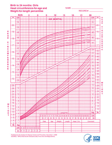 Growth charts: girls, birth to 24 months (download from link below)
