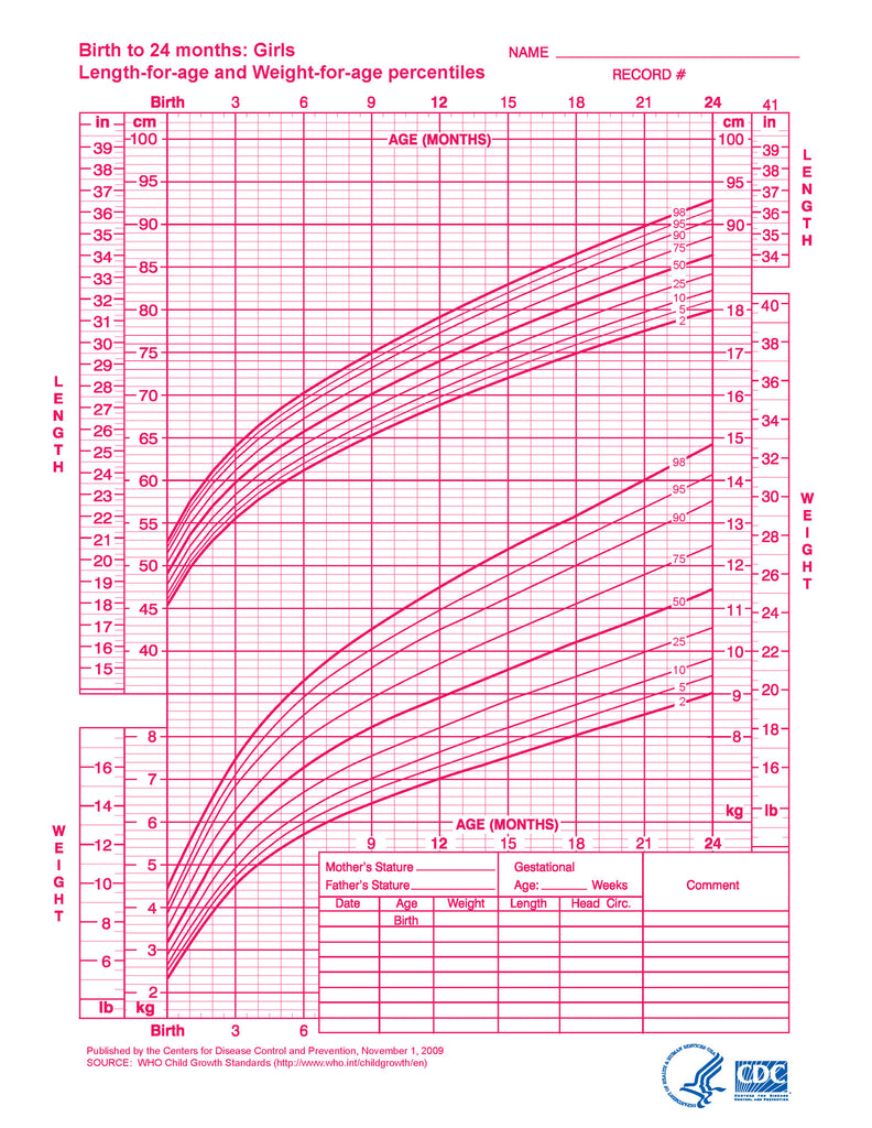 growth chart girl: Growth charts girls birth to 24 months download from link below