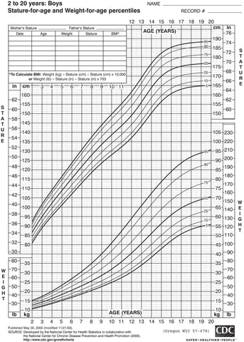Growth chart: boys, 2-5 years old (download from link below)
