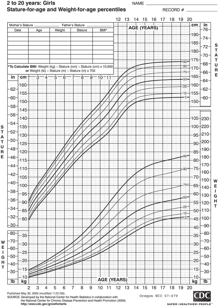 Growth chart: girls, 2-5 years old (download from link below)