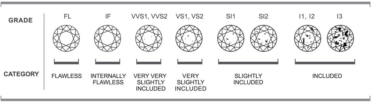 Diamond clarity - the 4 Cs