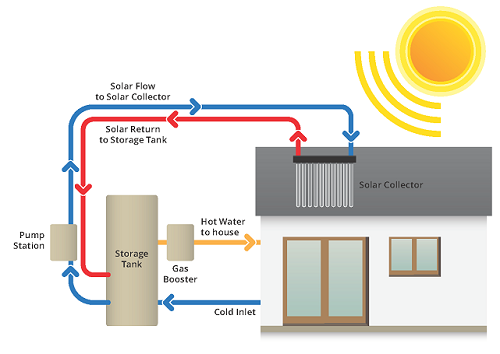 Apricus Gas Boosted Solar Hot Water Systems