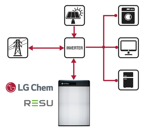 LG Chem Home Battery Integration