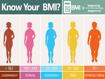 Understanding BMI And How To Calculate Yours