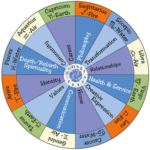 the-12-houses-of-the-zodiac-wheel-image