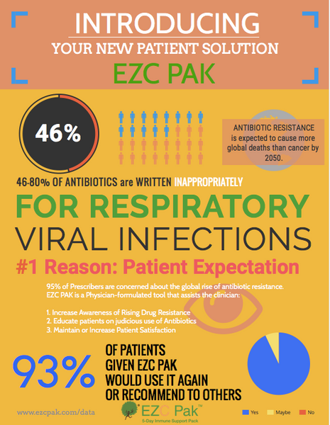 EZC Pak Physician - Health Care Provider Infographic
