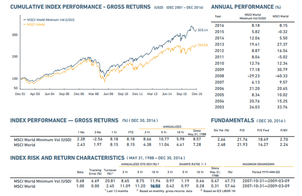 MSCI Index Annual Performance