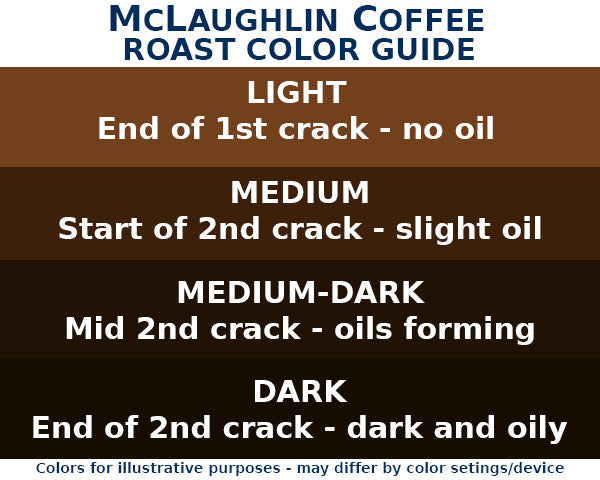 mclaughlin-coffee-roast-color-guide