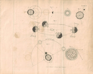 Earth's Tilt Seasons Antique Astronomy Print 1812