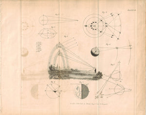 Planet Visibility Angles Antique Astronomy Print 1812