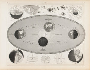 Seasons Earth's Tilt and Wobble Antique Astronomy Print 1857
