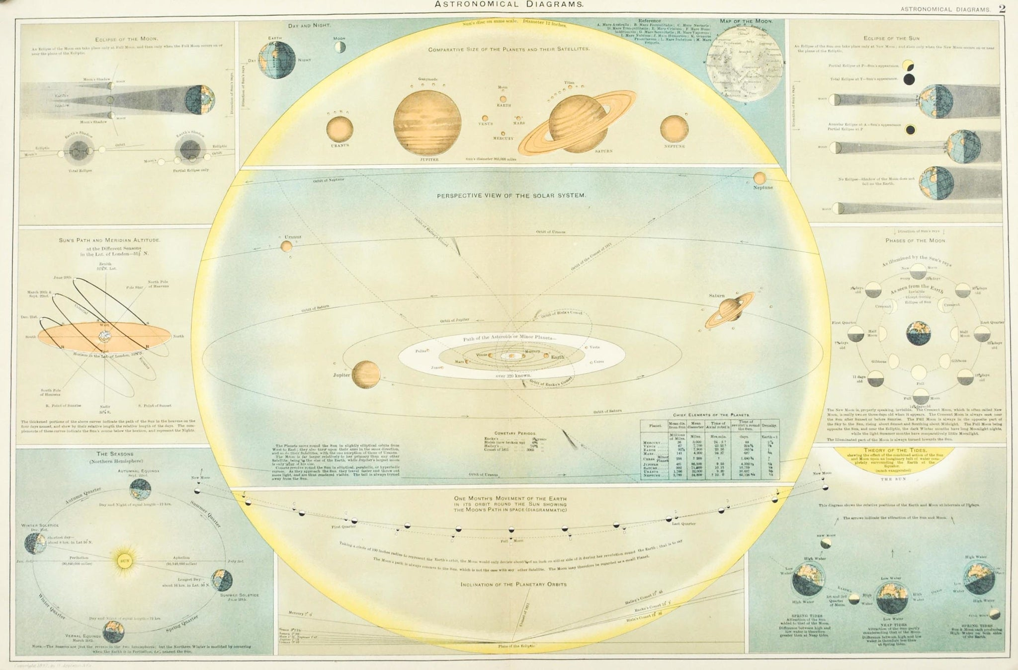 Seasons Of Moon Diagram Trusted Wiring Diagrams Phases Phase Solar System Eclipse Antique Astronomy Print 1892