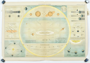 Solar System Seasons Eclipse Moon Phase Antique Astronomy Print 1892