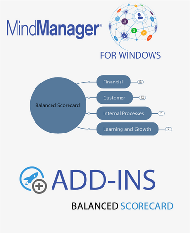 Develop a Balanced Scorecard - Mindlogik