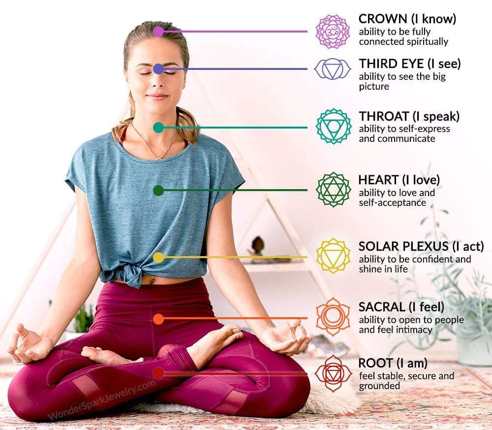 what_are_seven_chakras