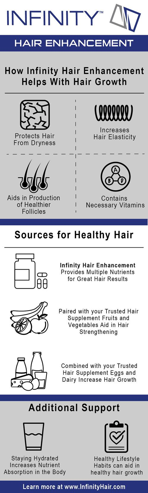 Hair Vitamins Info Graphic