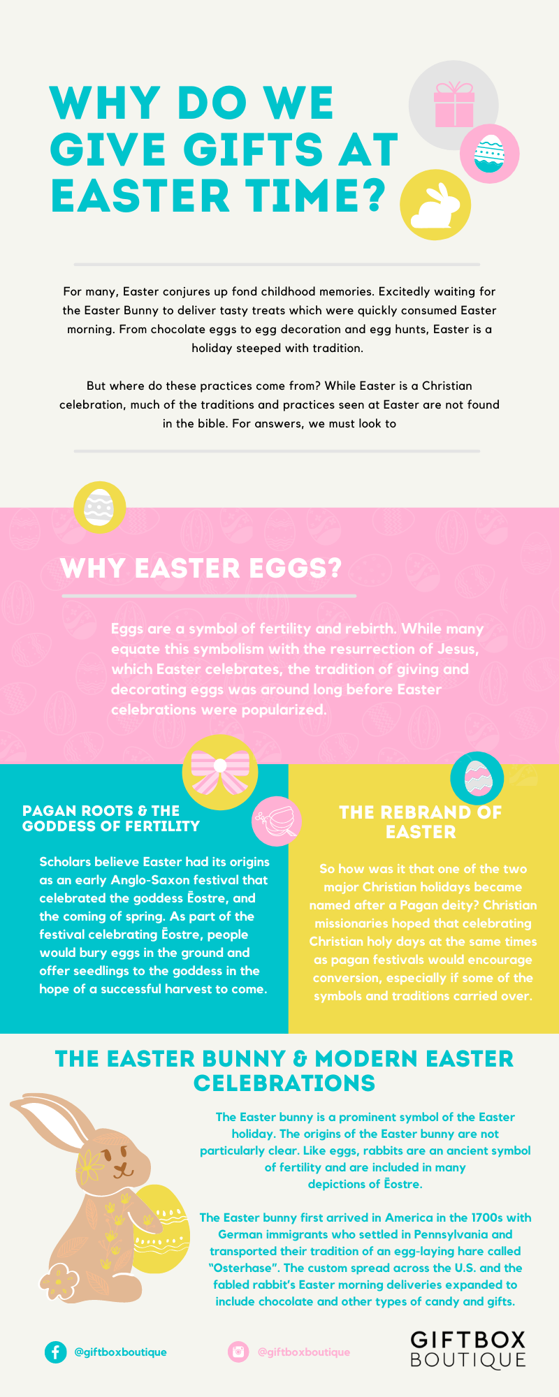 The History of Easter Gifts Infographic