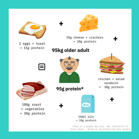 Ask a Dietitan - How Much Protein Do I Need? | Boomers Protein