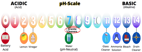 pH scale image, what is dangerous and safe for cleaning granite