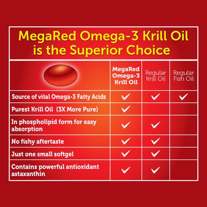 Image of MegaRed 500mg Extra Strength Omega-3 Krill Oil Softgels 40 Ct
