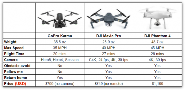 Action Gear Australia Drone Comparison