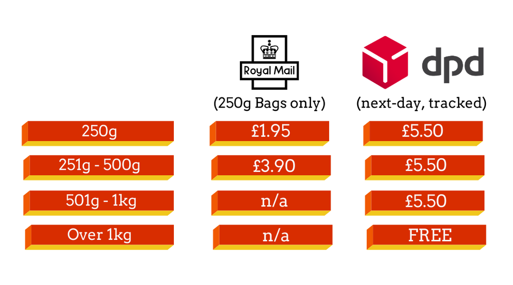 chart showing shipping costs