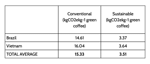 bottom line findings for carbon footprint of coffee.