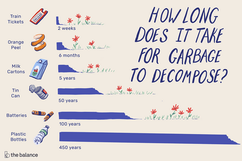 infographic on garbage composition