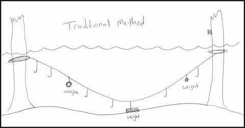 The Best Trotline Ever Catch More Catfish With This Method