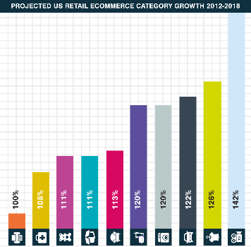 Colorful Bar Graph Showing The Percentage Of Growth In All Product Categories On Fire Sale