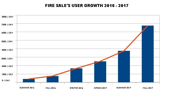 Blue Bar Graph Showing The Growth of Users On FireSale Co Over The Past Two Years