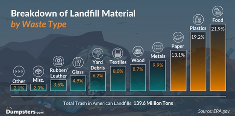 Graph showing the breakdown of what exactly is in what we throw away. Image from Dumpsters.com and the EPA.